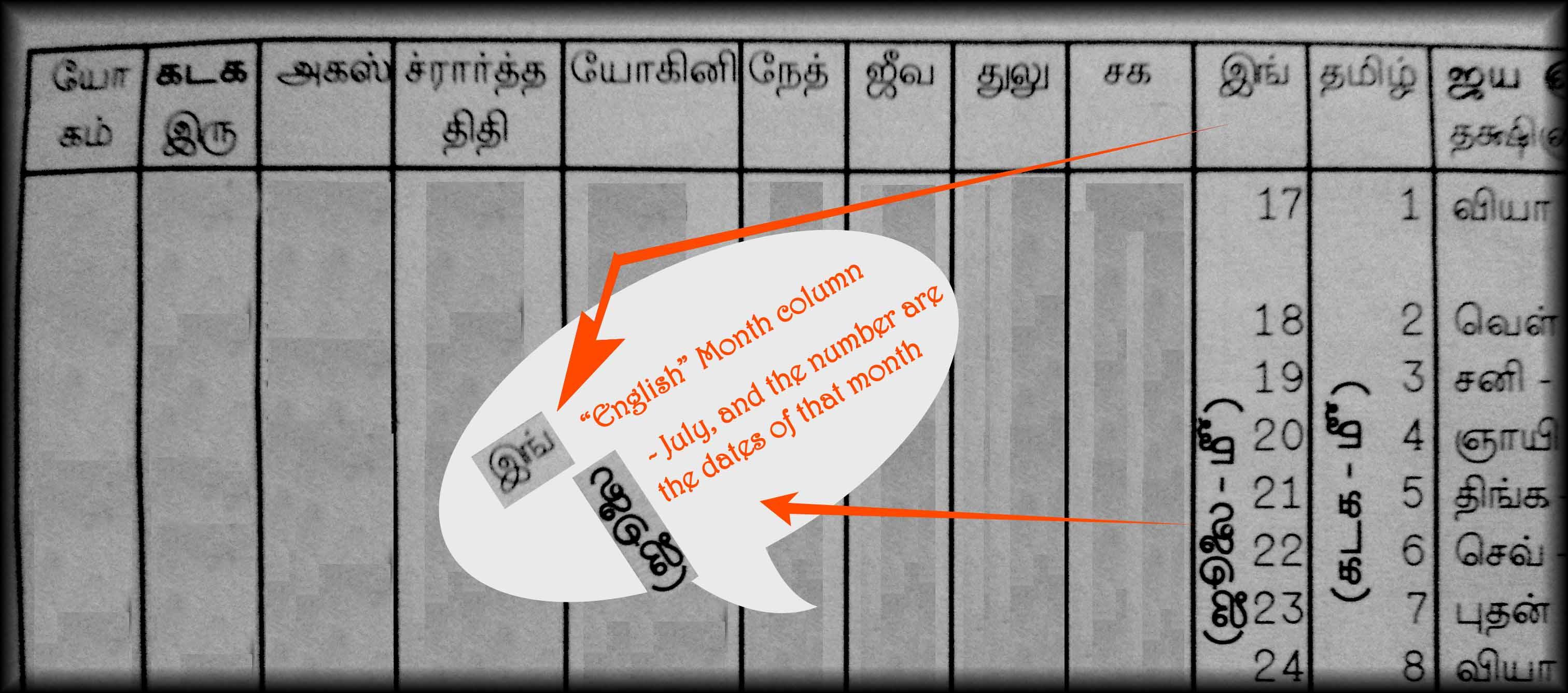 How to use vakya panchangam or Pambu Panchangam? – Mahastro