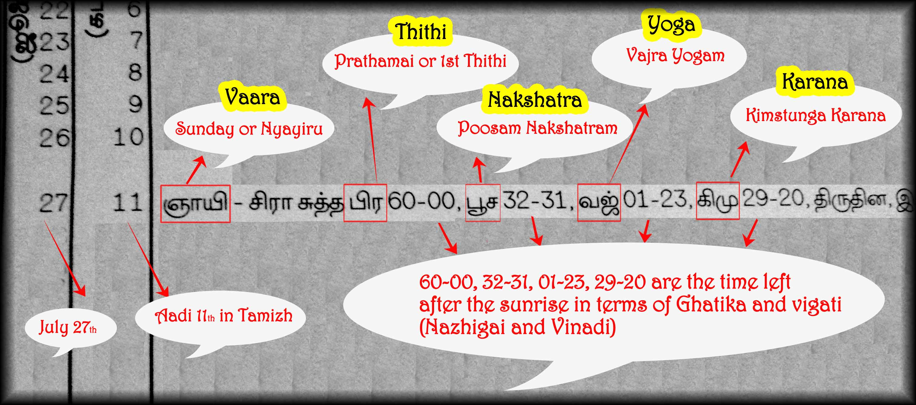 How to use vakya panchangam or Pambu Panchangam? - Mahastro