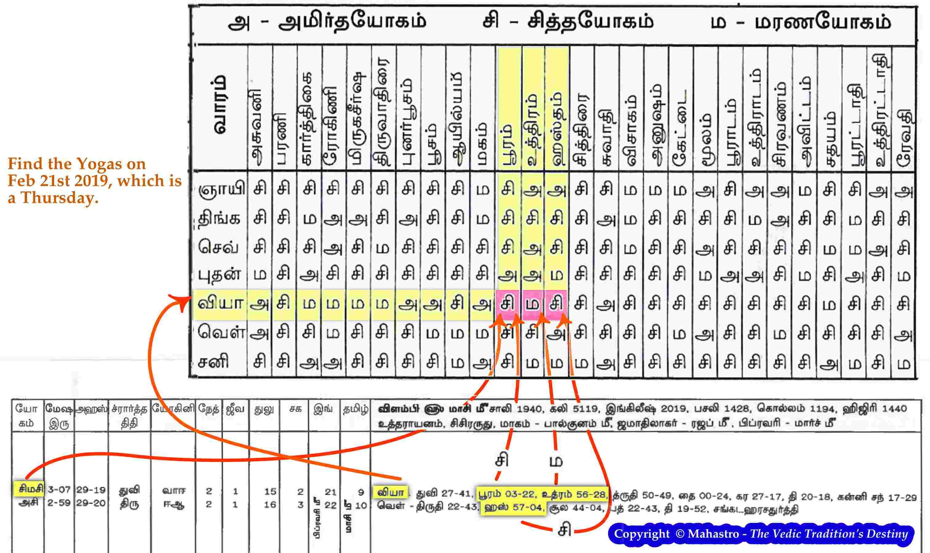 Yogas In Vedic Astrology Calculator